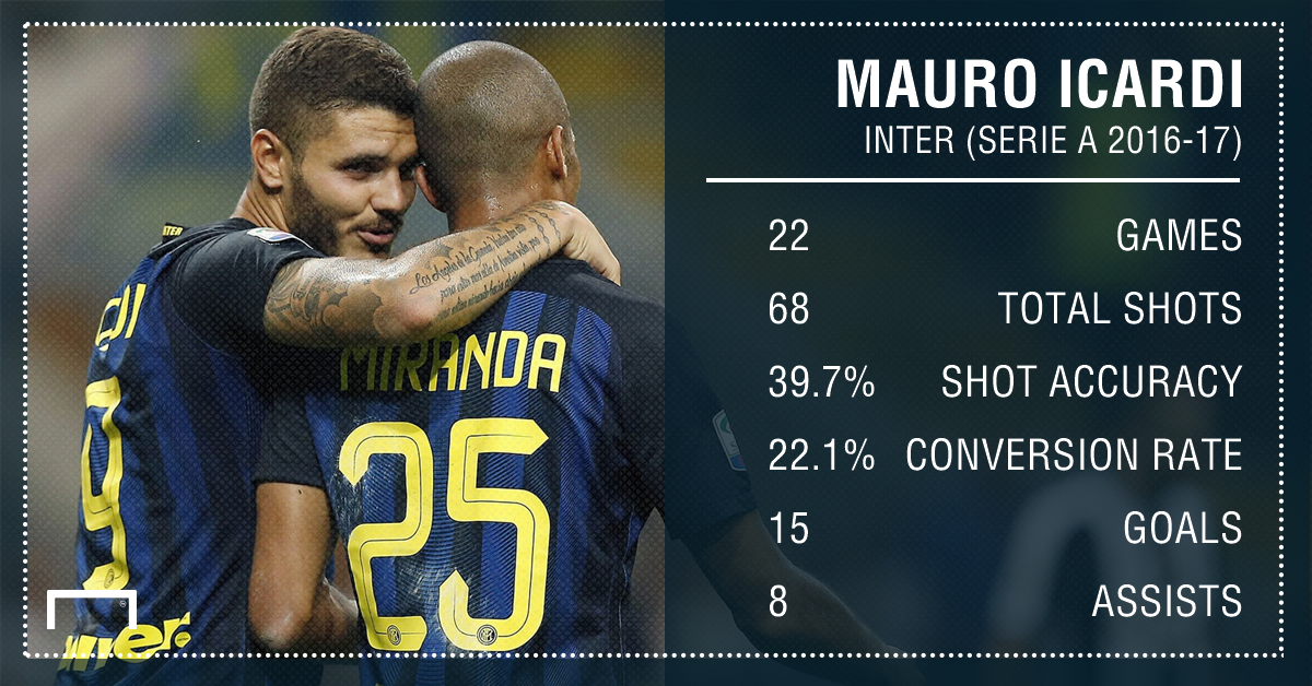 Mauro Icardi Inter Serie A Stats PS