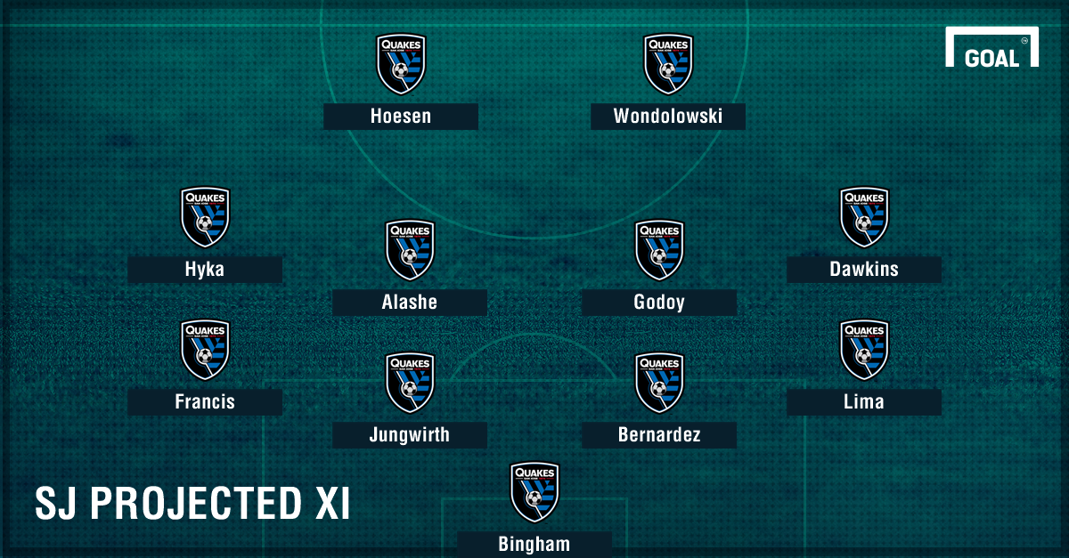 San Jose Earthquakes projected XI