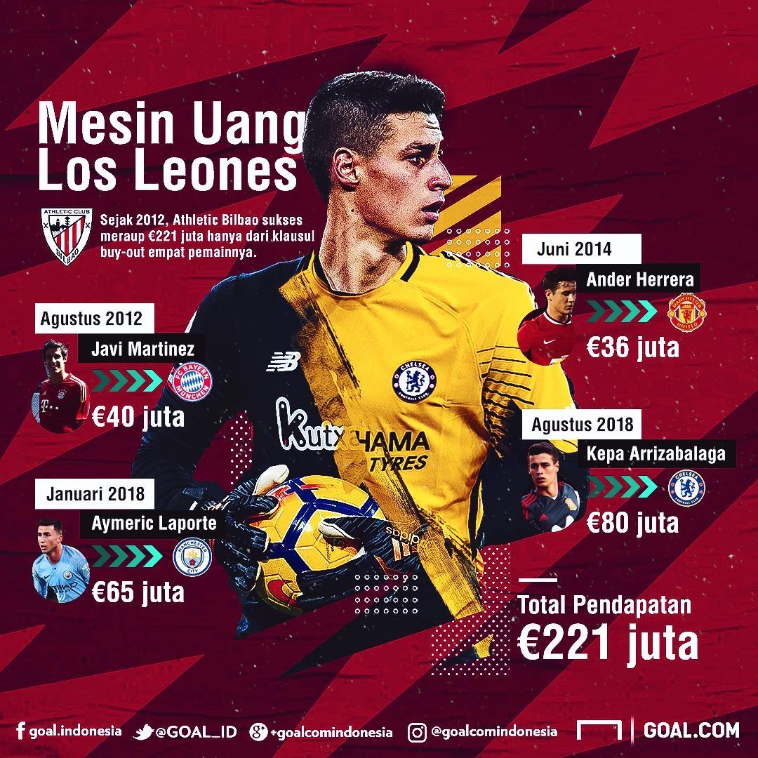 GFXID Kepa Arrizabalaga & Mesin Uang Athletic Bilbao