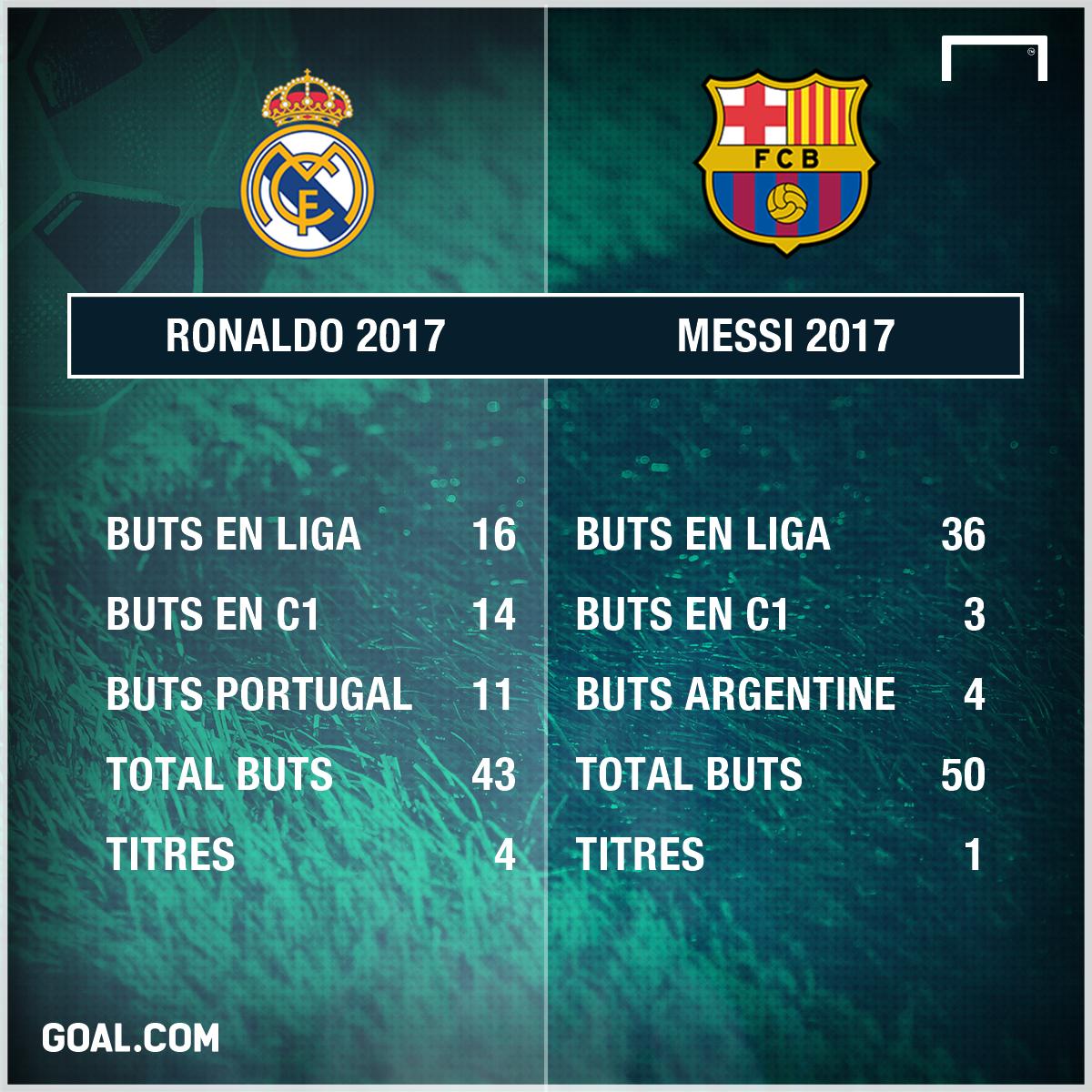 PS Ronaldo vs Messi