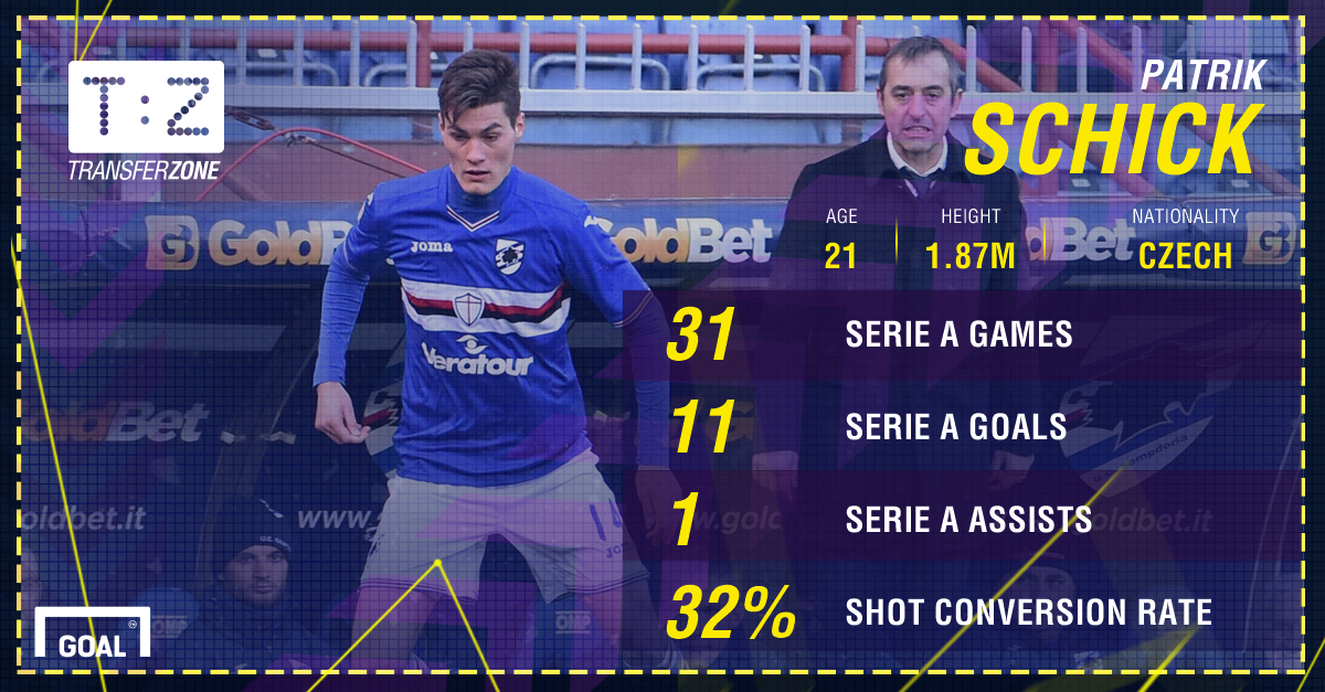 Patrik Schick Sampdoria PS