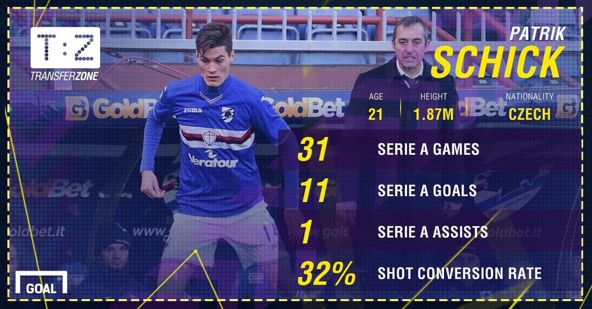 Patrik Schick Sampdoria PS