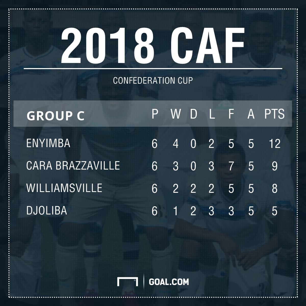 CAF Confederation Cup final Group C table PS