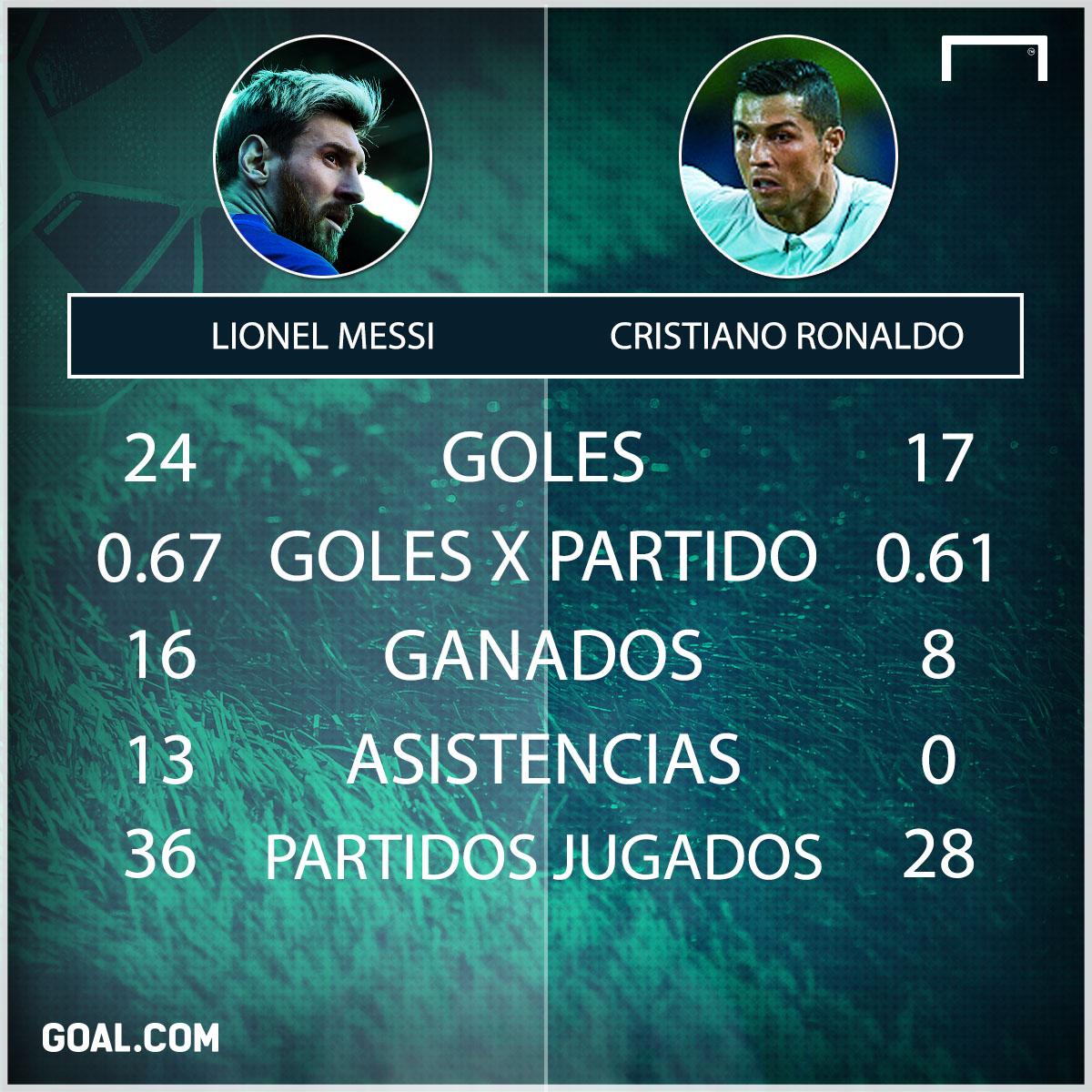 CR7 vs. Messi 5