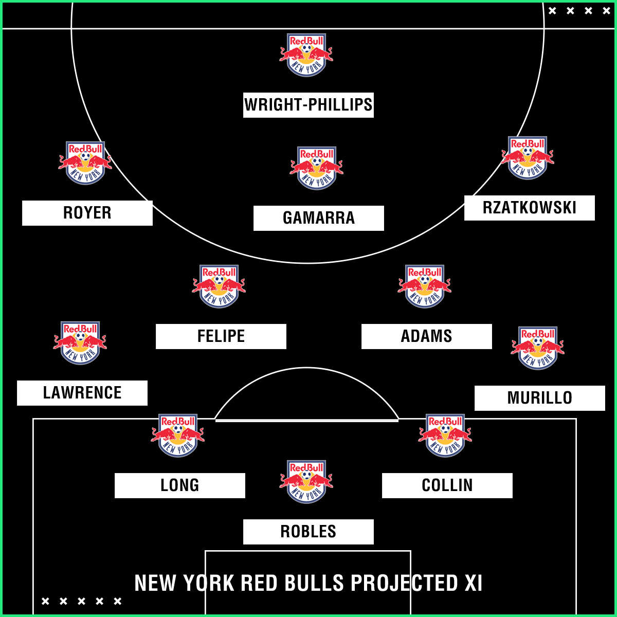 new york red bulls 2018 season preview: roster, projected lineup