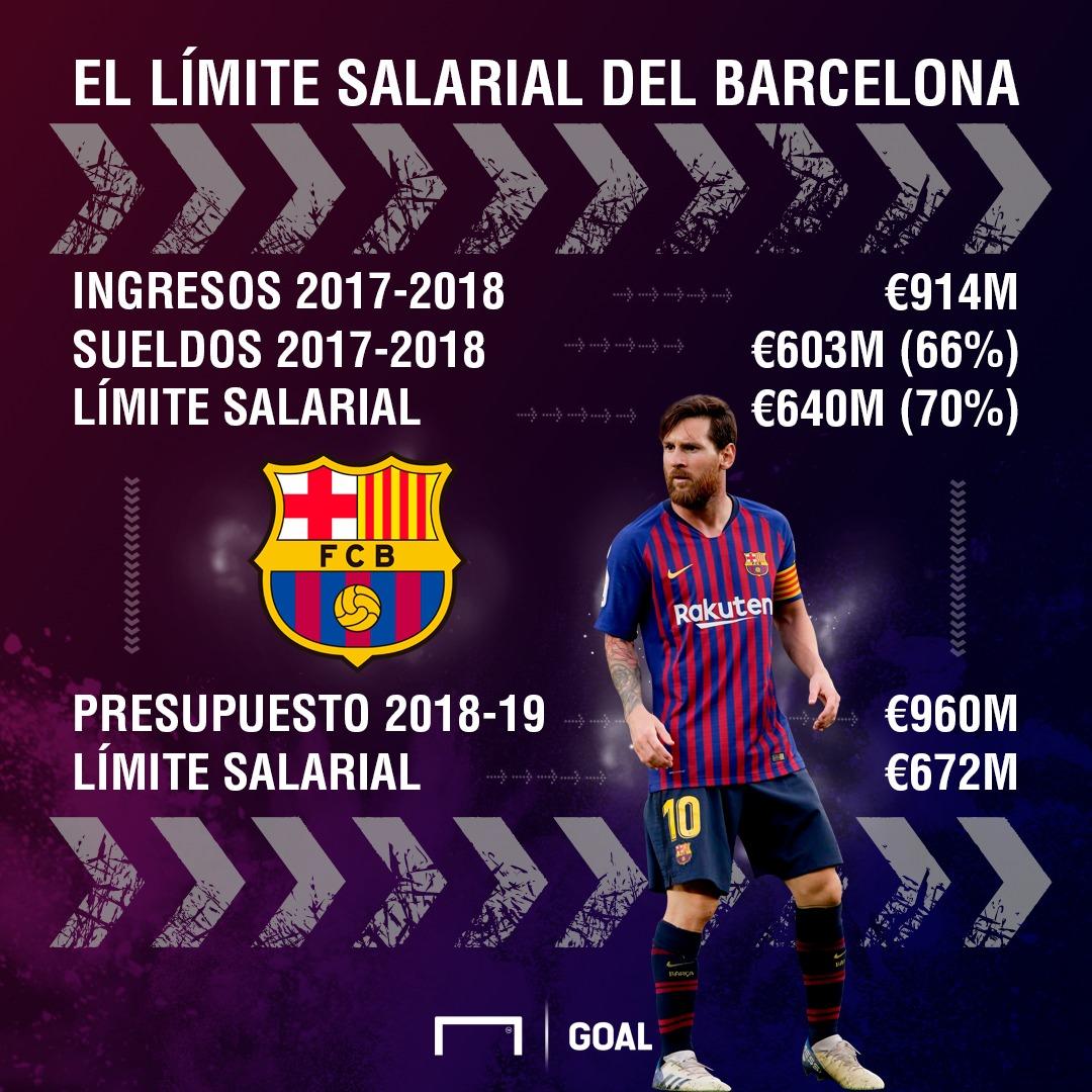 límite salarial Barcelona