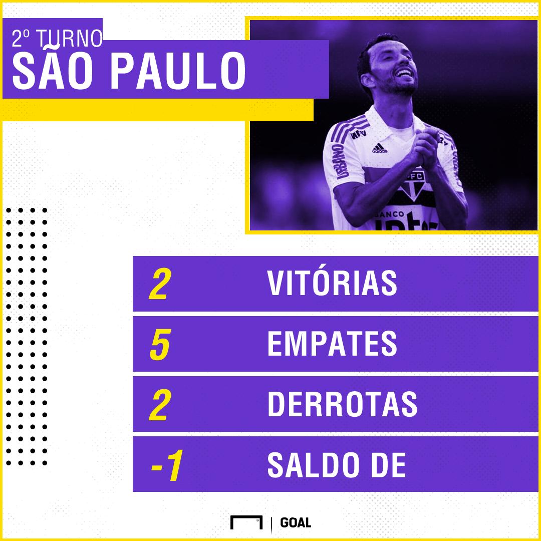 GFX Segundo Turno São Paulo