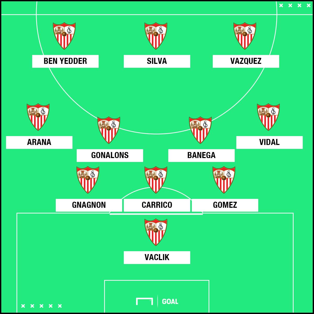 Sevilla 2018 2019