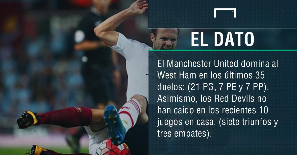 Manchester United-West Ham