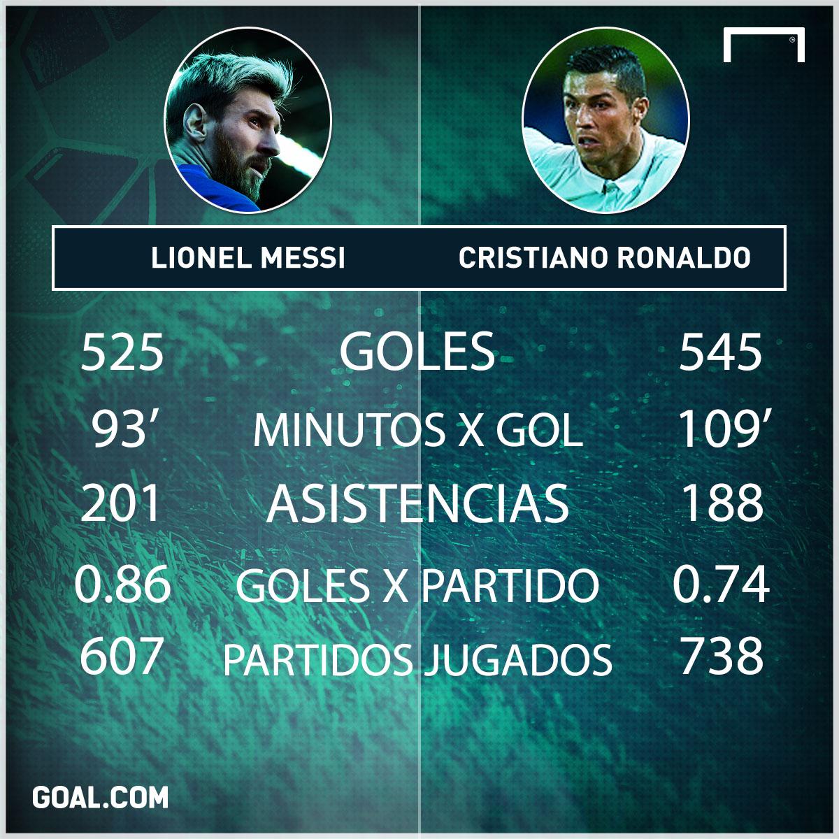 Messi CR7 4