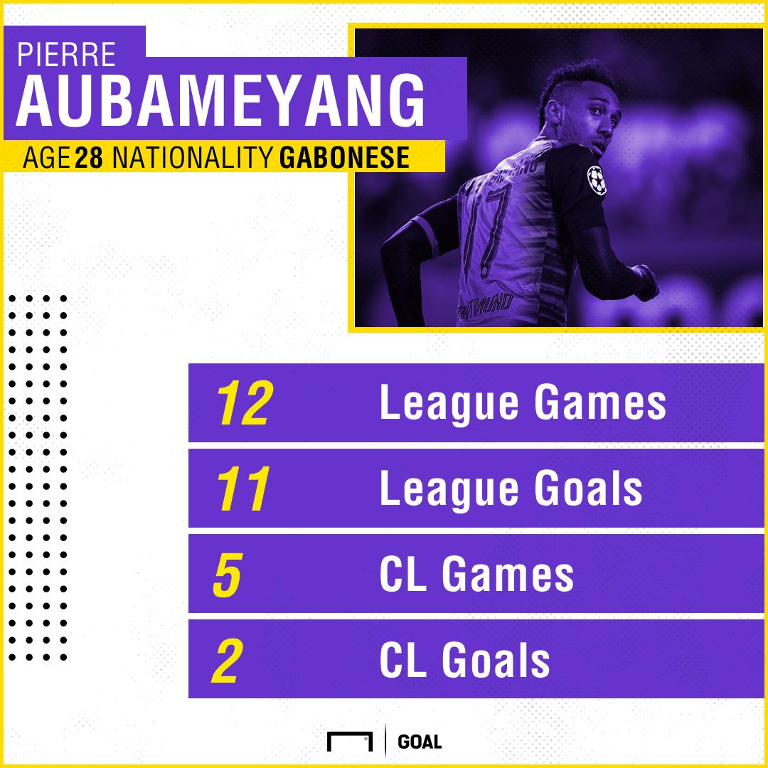 GFX Pierre-Emerick Aubameyang Stats 05122017