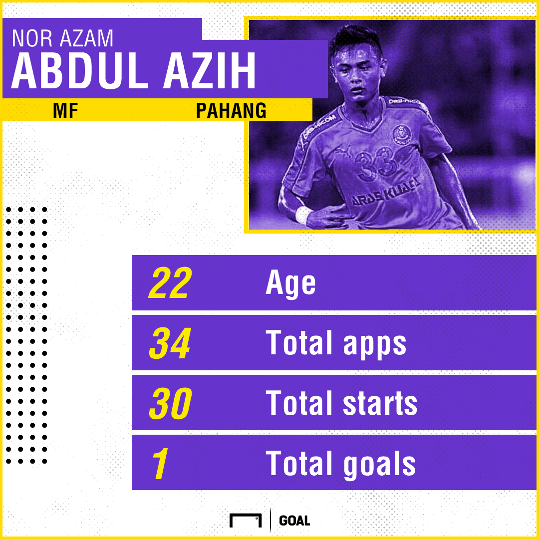 MSL2017 Most Promising Players: #1 Nor Azam Abdul Azih