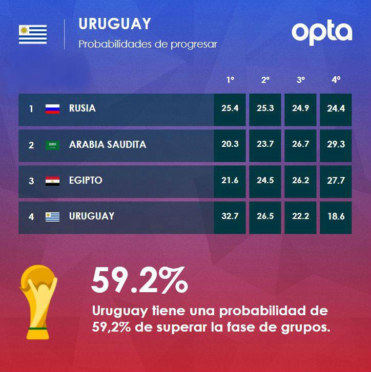 Probabilidades Selecciones Grupos