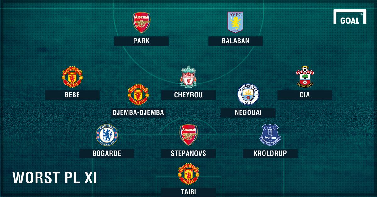 Worst Premier League XI