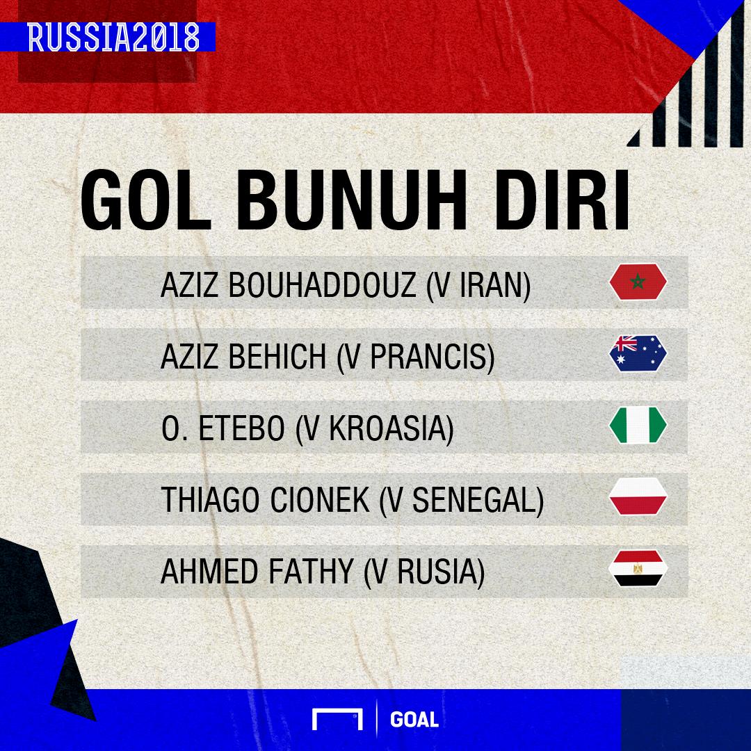 Fakta Unik Piala Dunia - Gol Bunuh Diri