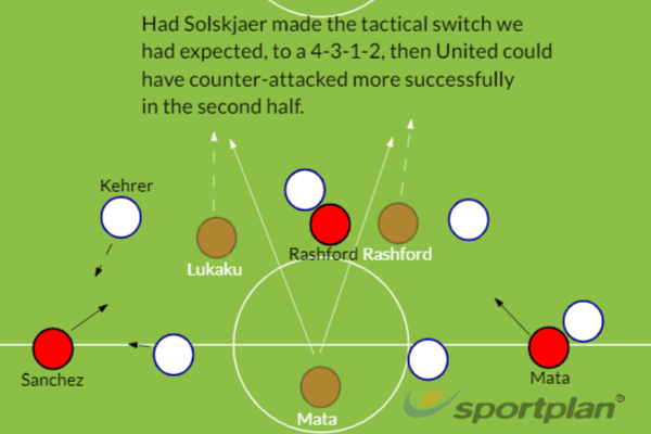 Man Utd Tactics PSG 2019