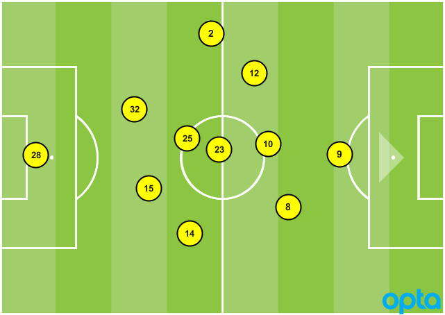 D.C. United formation vs. NYCFC
