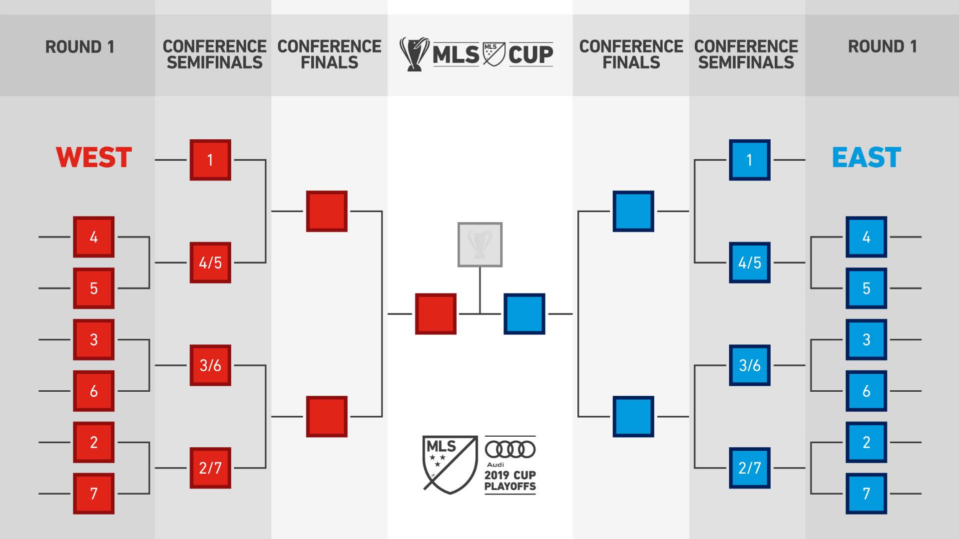 MLS Playoff bracket