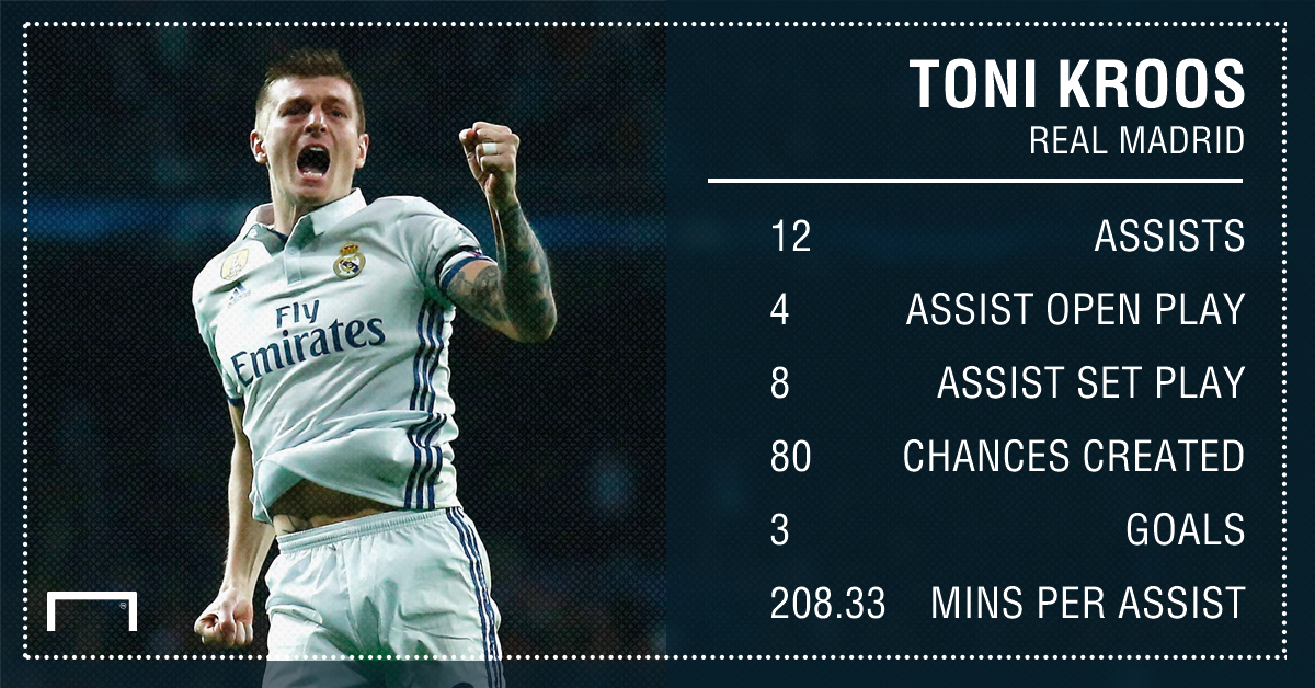 Toni Kroos Real Madrid assists 16 17