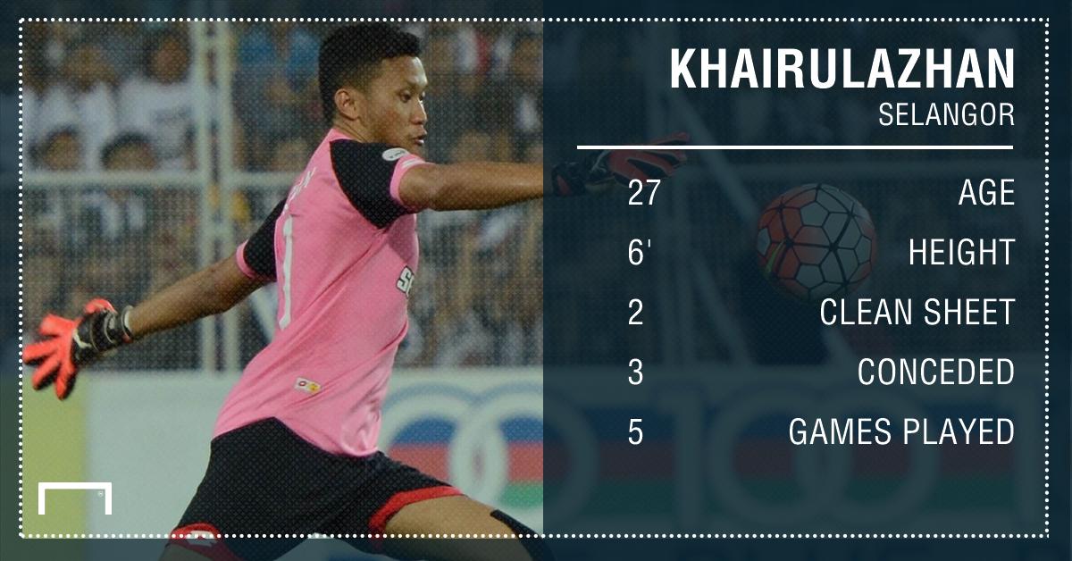 Khairulazhan Khalid, Selangor, 2017 Super League stats, 18032017