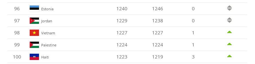 Vietnam FIFA Ranking 4/2019