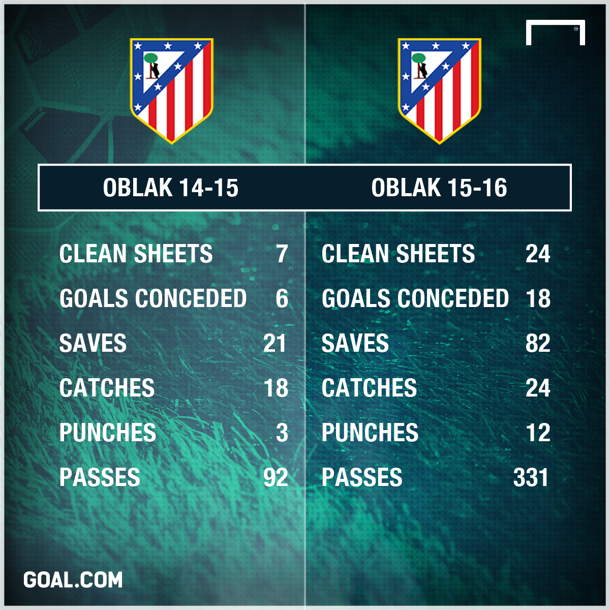 Jan Oblak Atletico Madrid 14-16