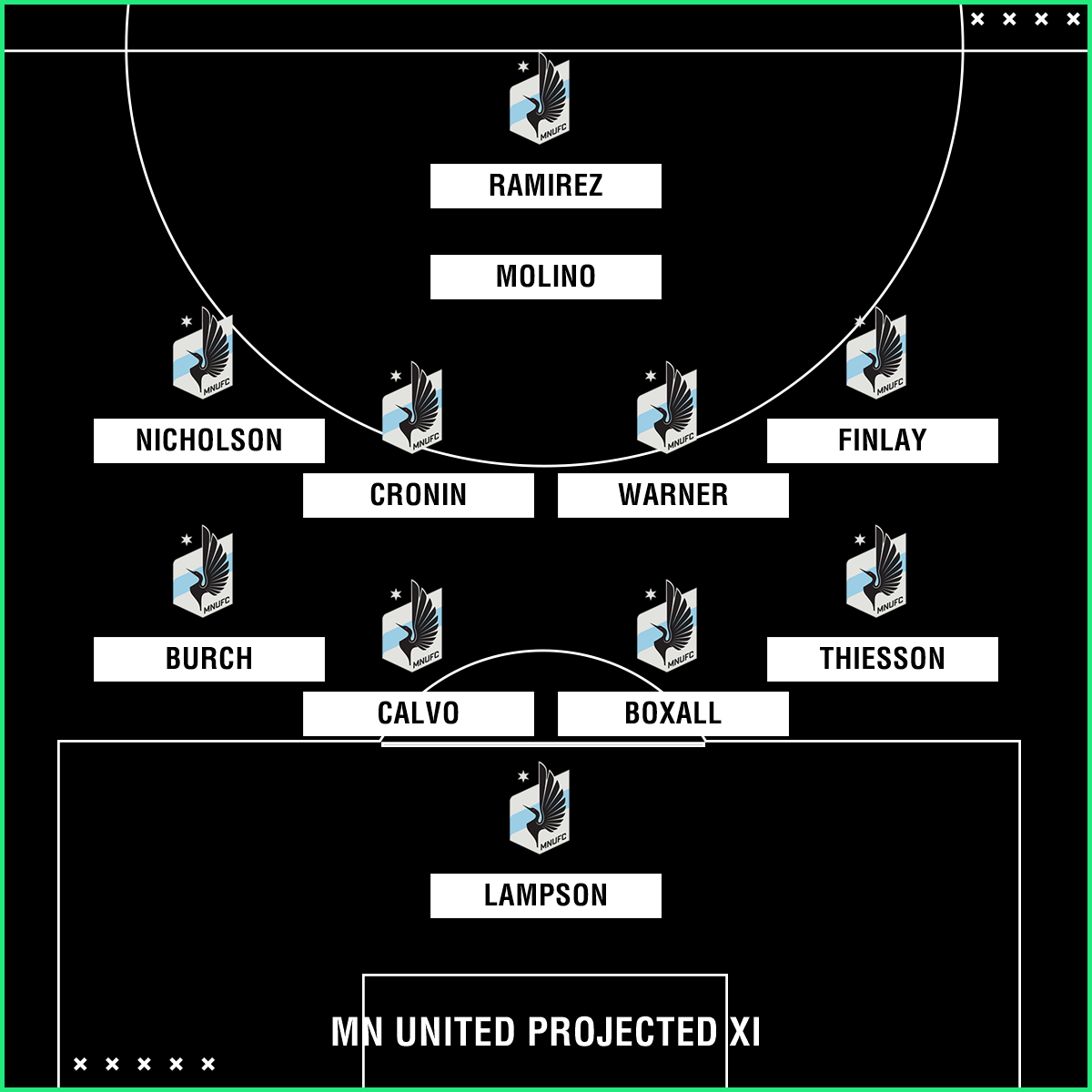 Minnesota United projected XI