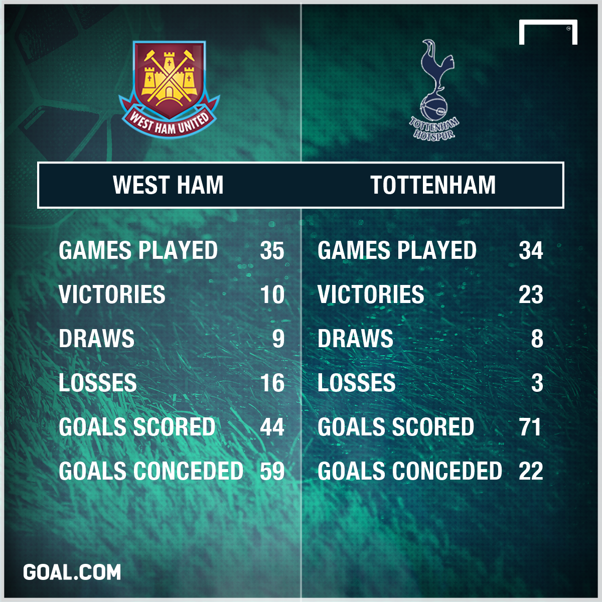 West Ham v Spurs
