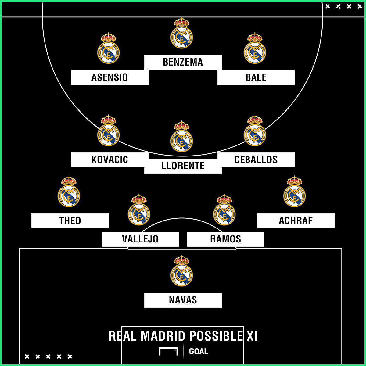 Real Madrid possible Leganes