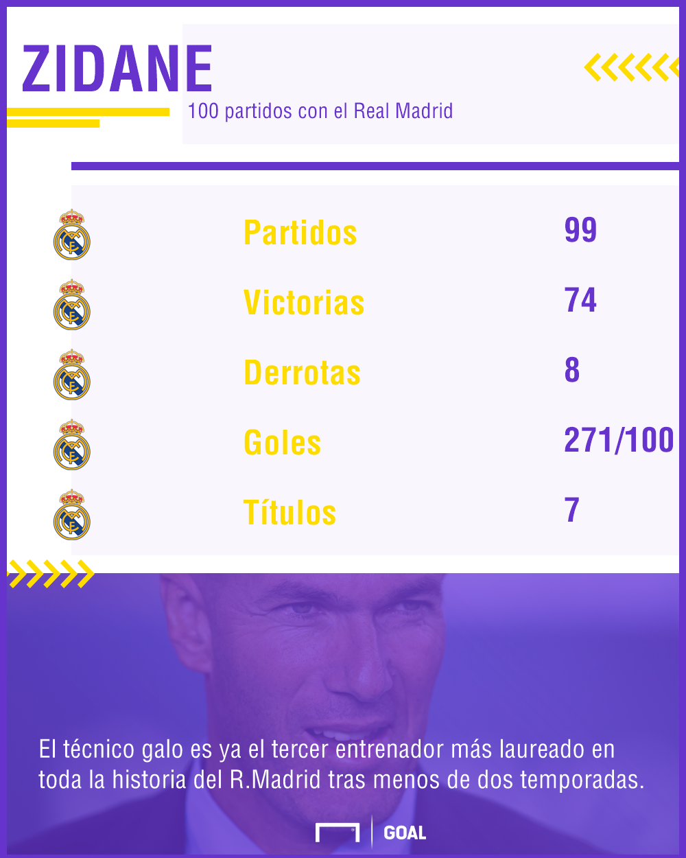 GFX Info Zidane stats after 100 games as Real Madrid coach