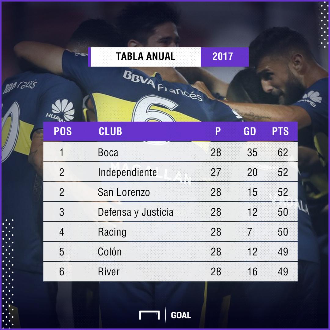 Tabla Anual Argentina 2017