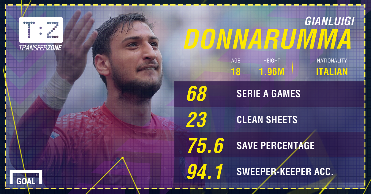 Gianluigi Donnarumma AC Milan Stats PS