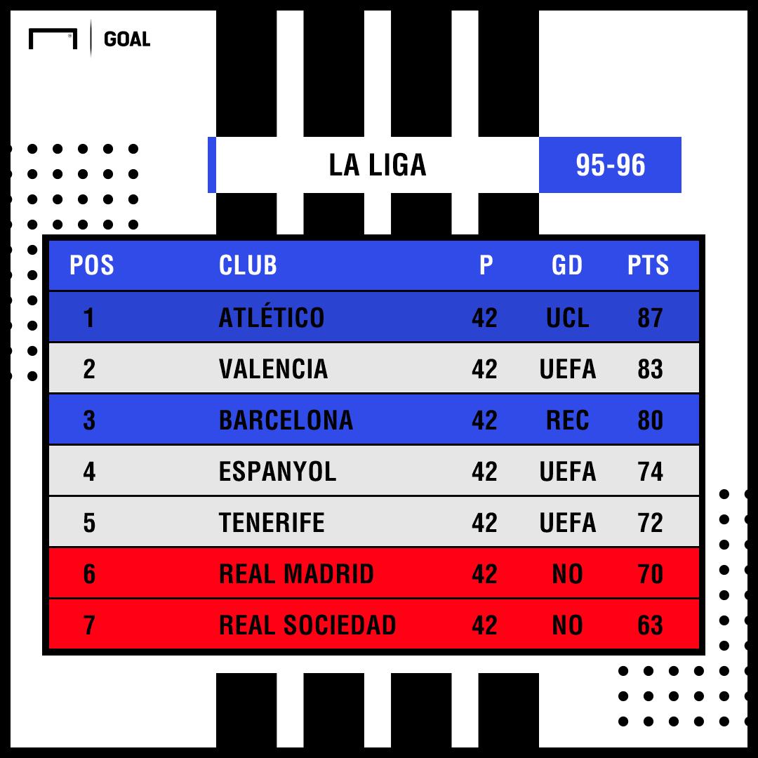 GFX Liga 95-96