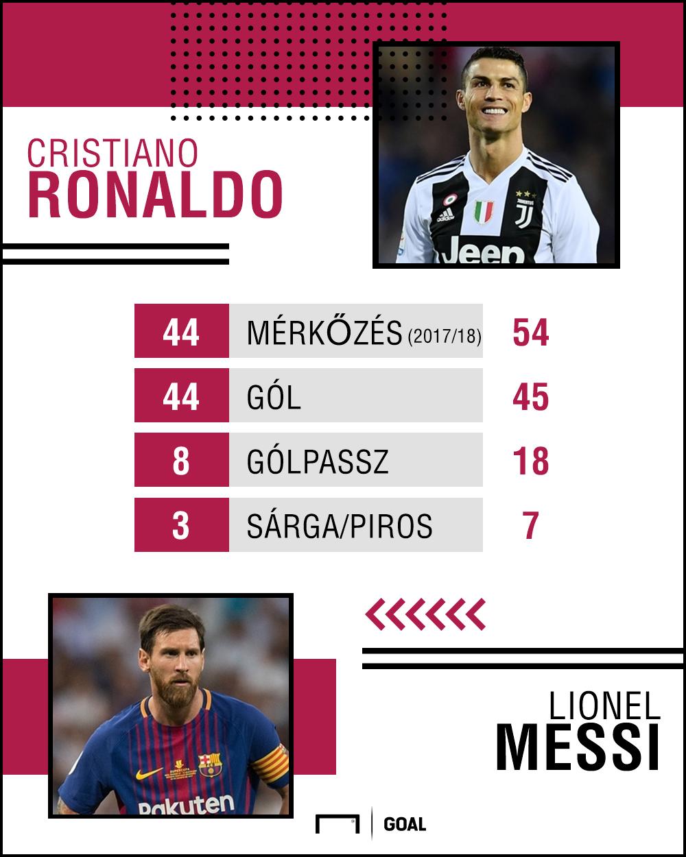 ronaldo vs messi 2017/18