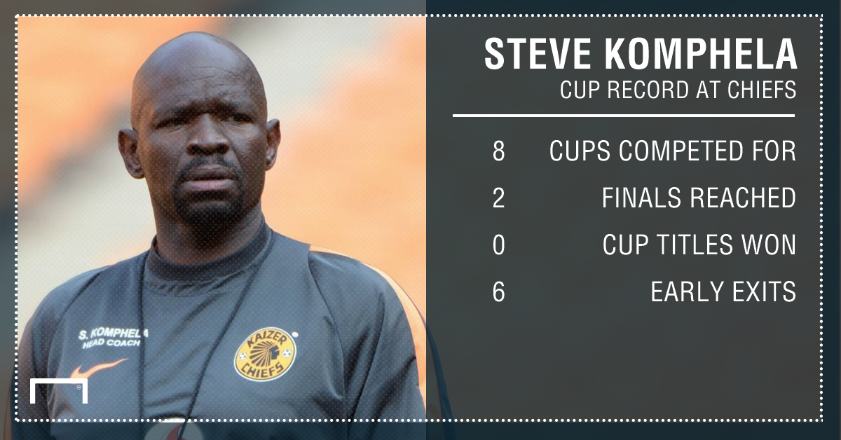 Komphela Cup record PS