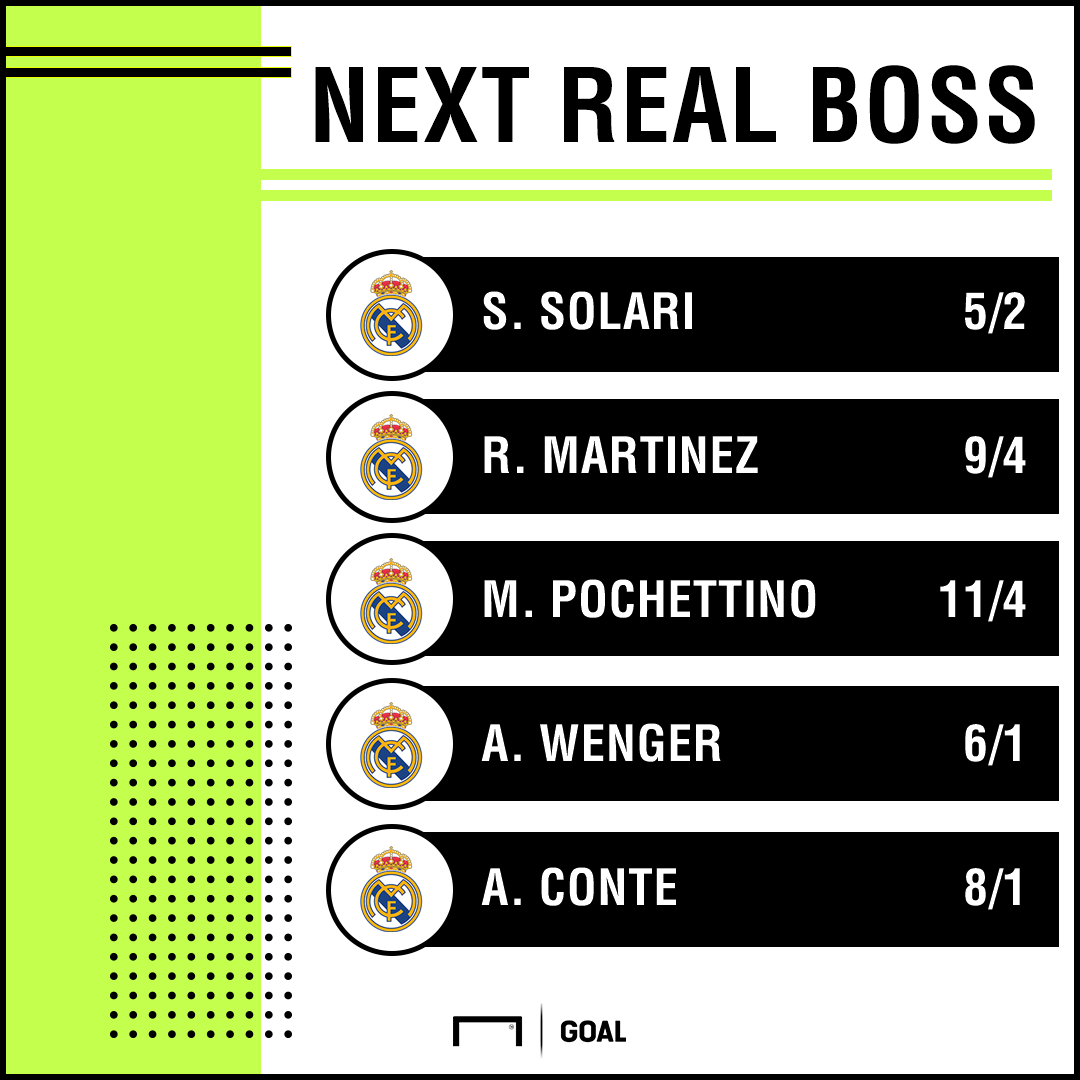 Next Real Madrid Manager odds 311018