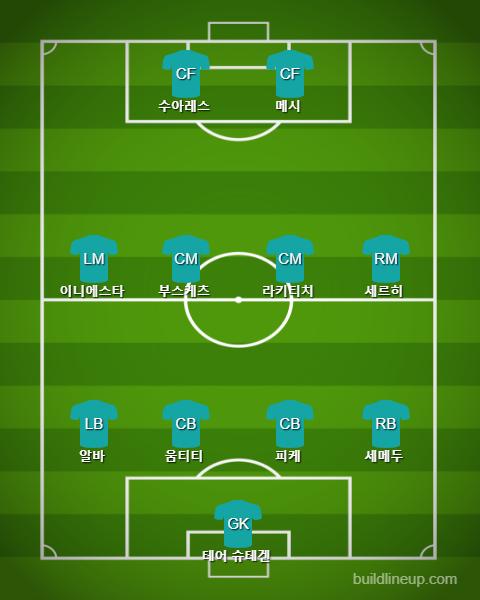 Barcelona Starting vs Roma