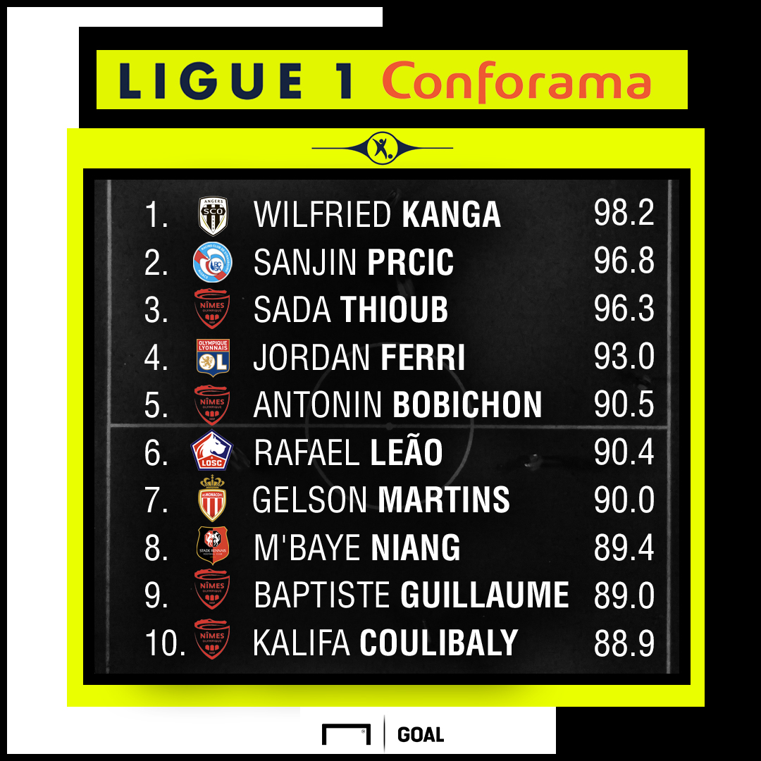 Ligue 1 Performance Index Top 10