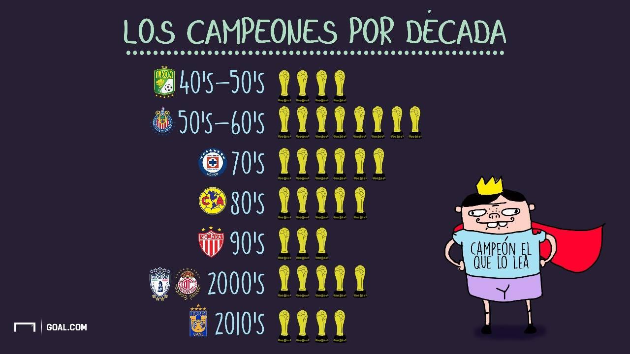 Campeones por década Liga MX 221217