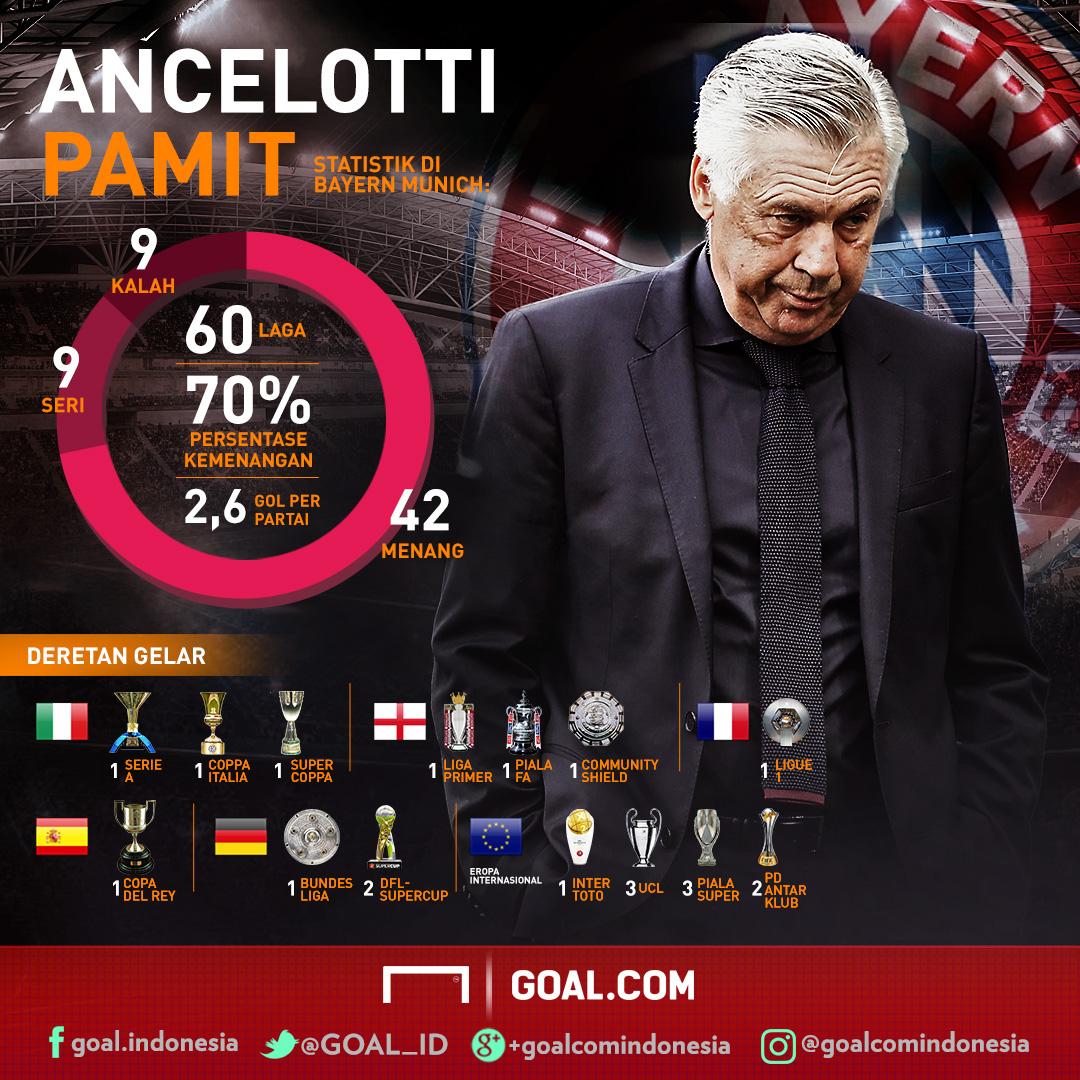 GFXID Ancelotti Bayern