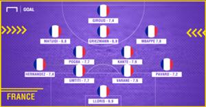 France-ratings-vs-Peru