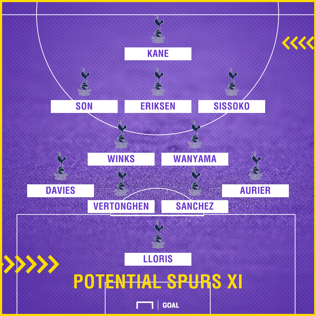 Tottenham potential team vs West Ham