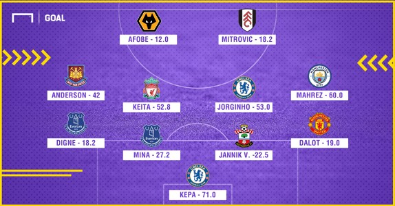EPL Most expensive XI