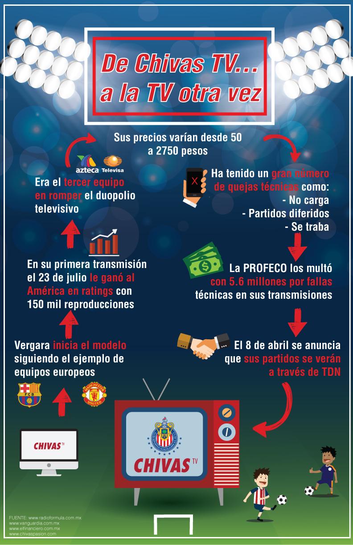 Infografía Chivas TV