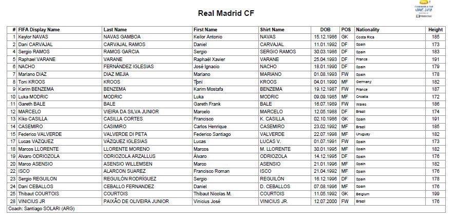 قائمة ريال مدريد في كأس العالم للأندية