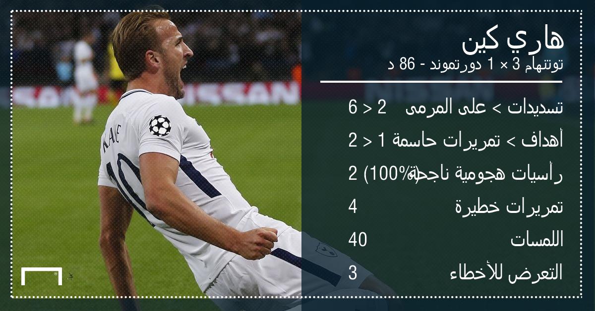 GFX AR Player Stats UCLPOTW1 Harry Kane Tottenham Borussia Dortmund 13092017 UEFA Chamipons League