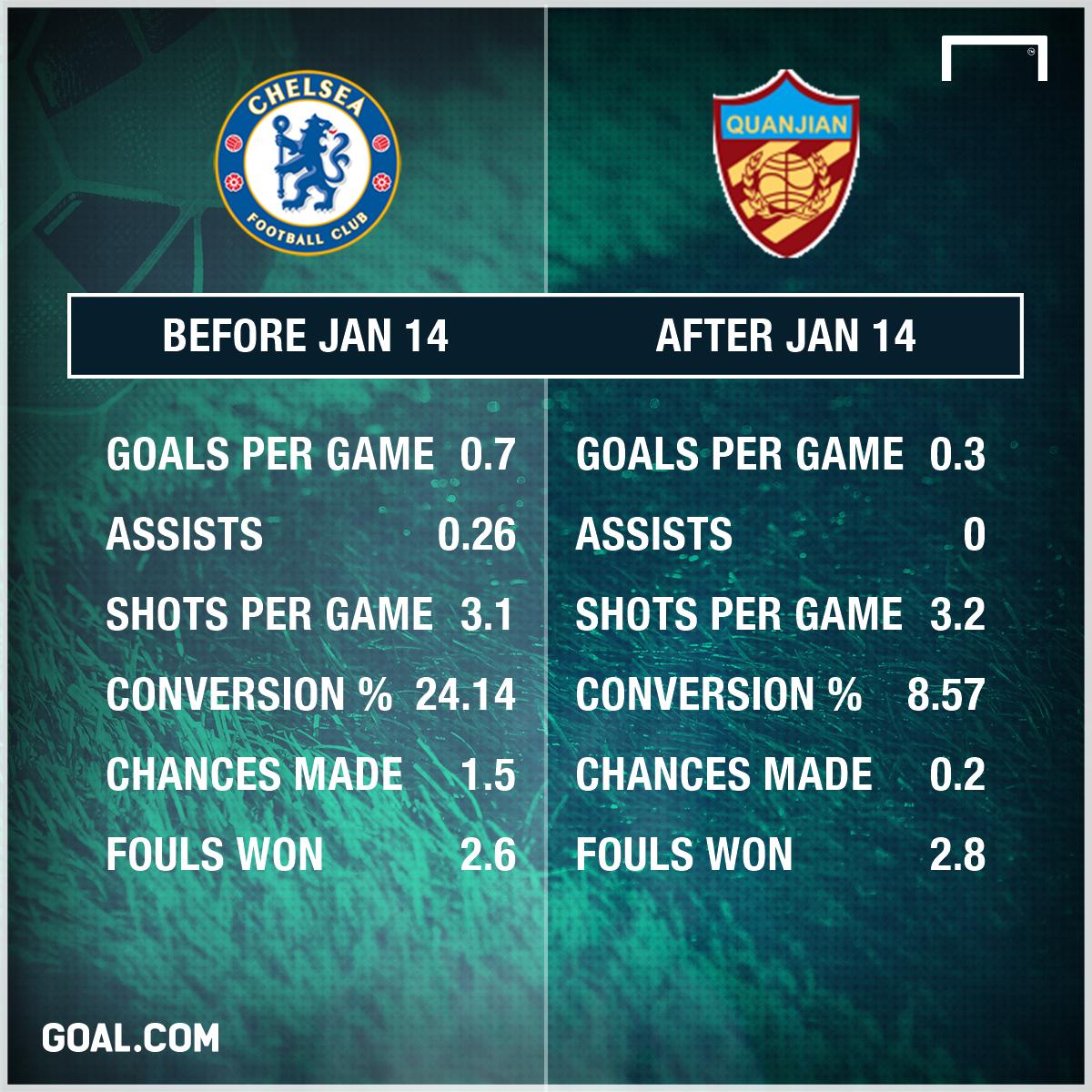 Diego Costa Stats GFX