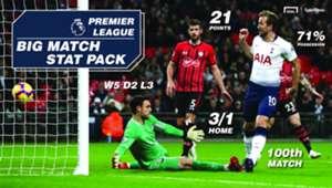 Sportpesa Southampton Tottenham
