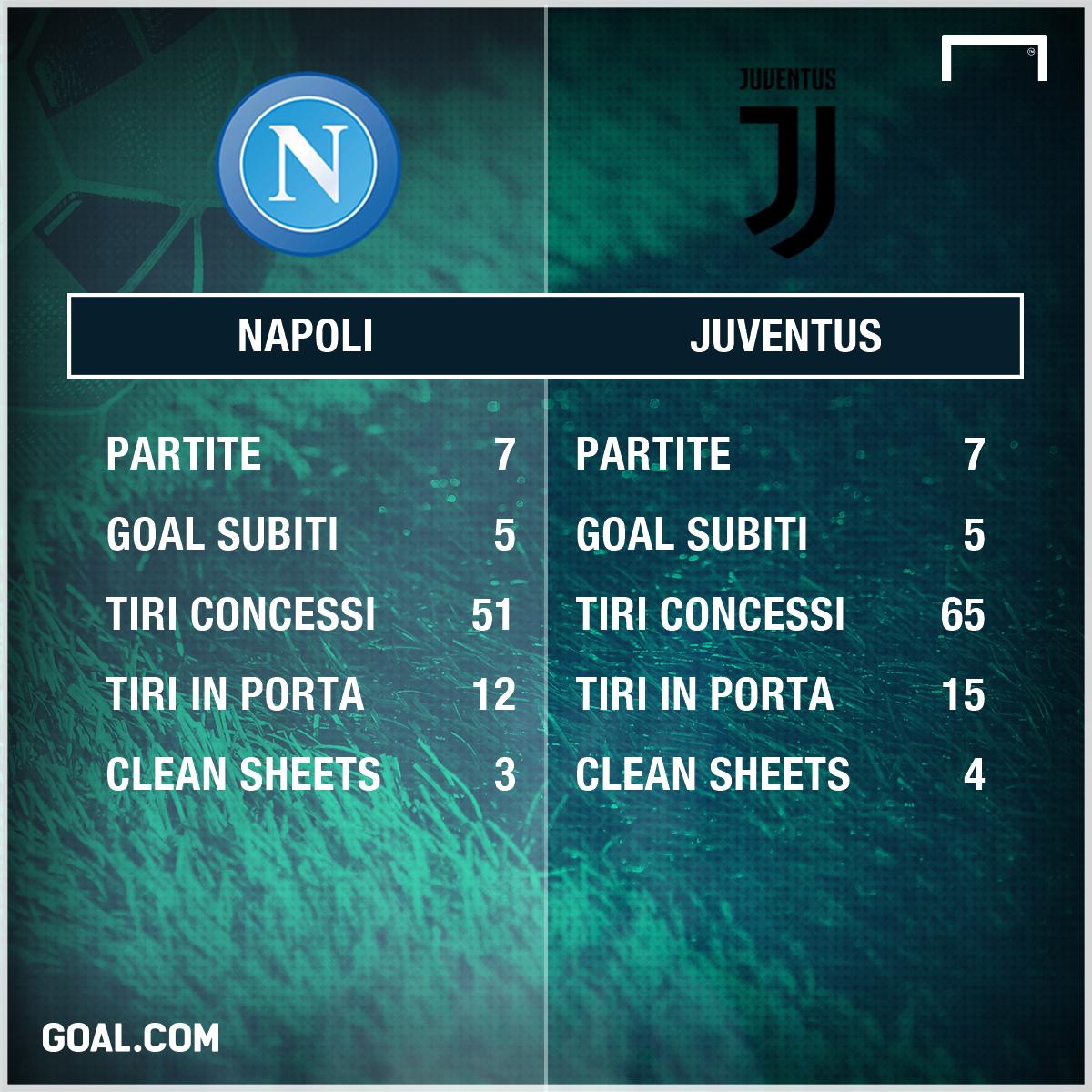 Difese Napoli-Juventus