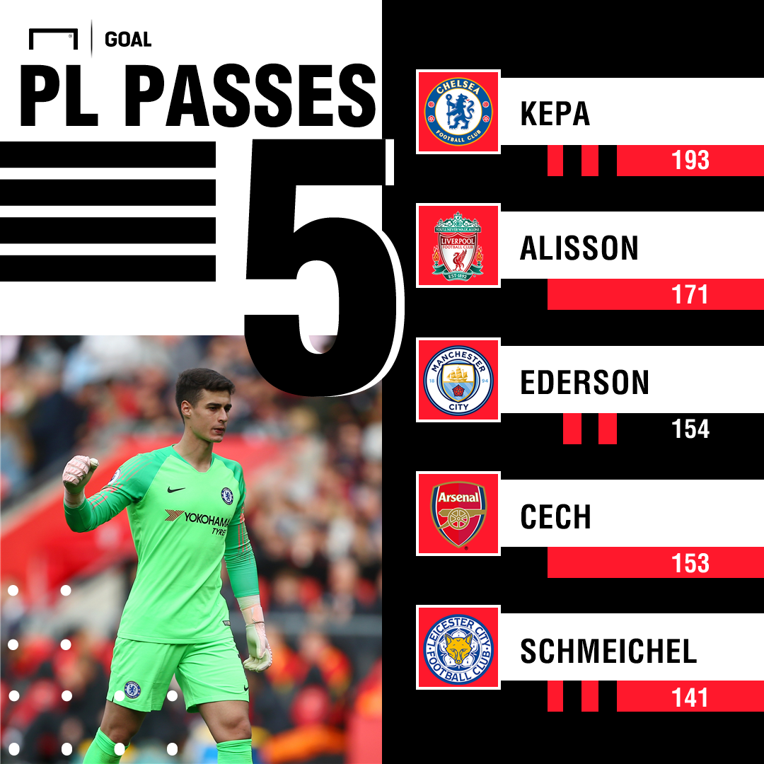 Goalkeeper Passes PL PS